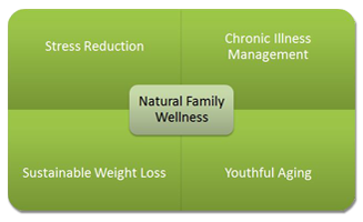 Natural Family Wellness Graphic